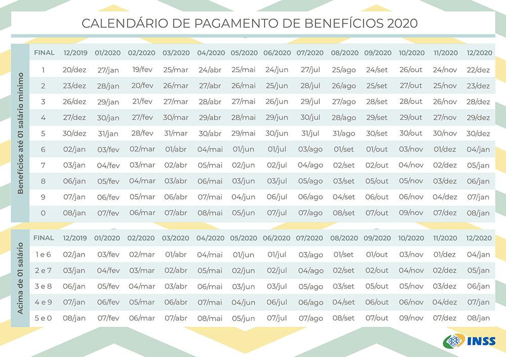 Tabela de Pagamento de Benefícios 2020